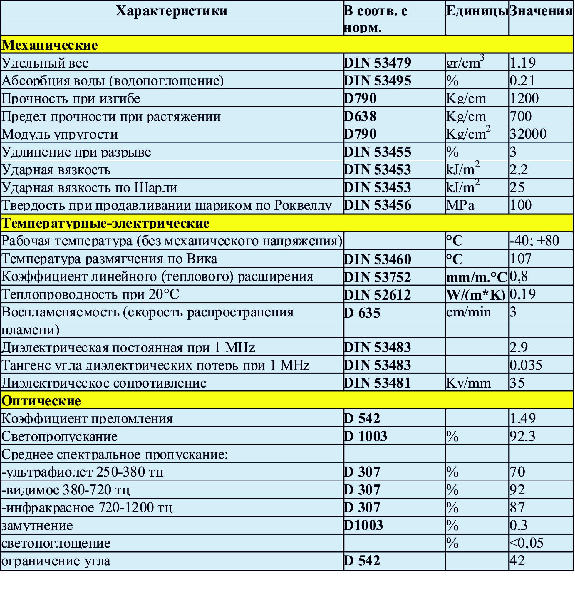 технические характеристики труб из оргстекла